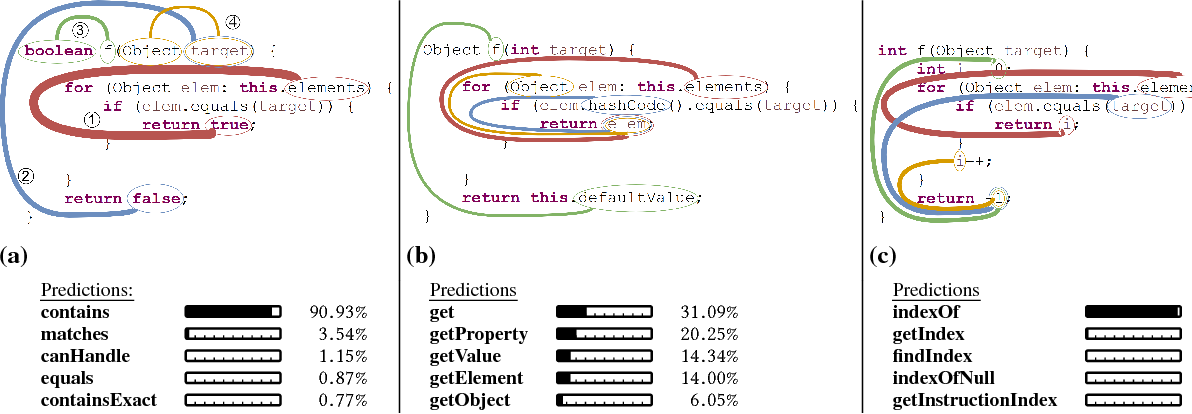 Figure 2 for code2vec: Learning Distributed Representations of Code