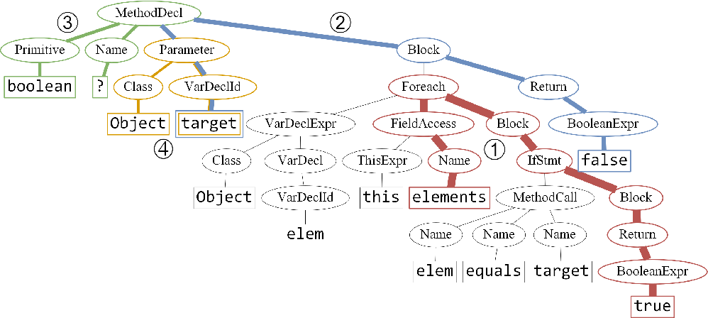 Figure 4 for code2vec: Learning Distributed Representations of Code