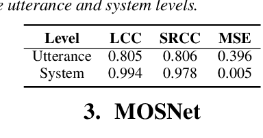 Figure 2 for MOSNet: Deep Learning based Objective Assessment for Voice Conversion