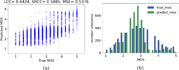 Figure 3 for MOSNet: Deep Learning based Objective Assessment for Voice Conversion