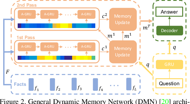 Figure 2 for Motion-Appearance Co-Memory Networks for Video Question Answering