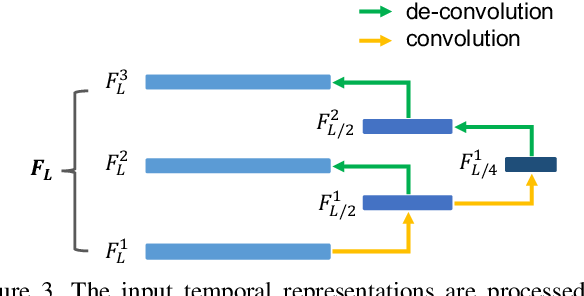 Figure 4 for Motion-Appearance Co-Memory Networks for Video Question Answering