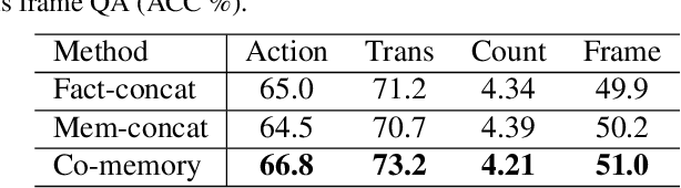 Figure 3 for Motion-Appearance Co-Memory Networks for Video Question Answering