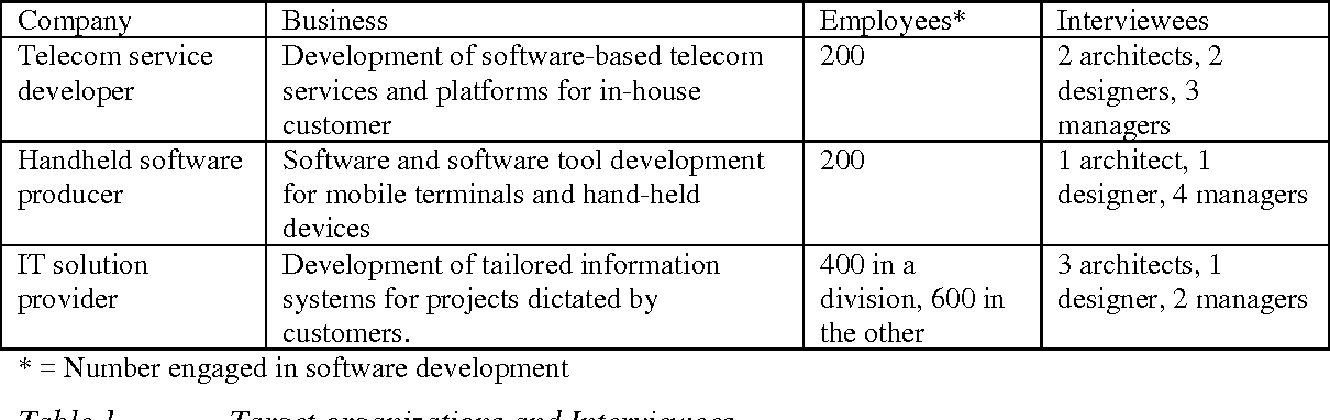 The blueprint unraveling the complex reality of software table 1 malvernweather Images