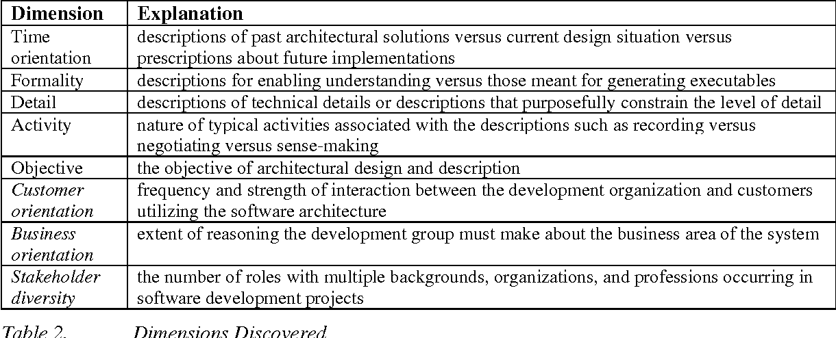 The blueprint unraveling the complex reality of software table 2 malvernweather Images