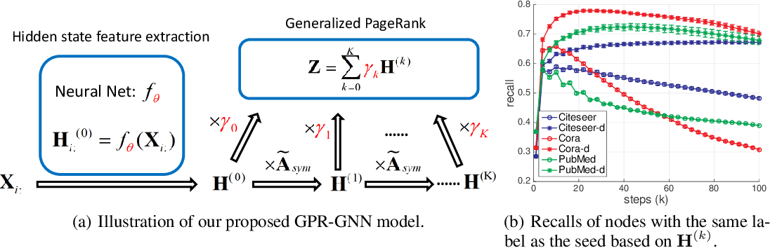Figure 1 for Joint Adaptive Feature Smoothing and Topology Extraction via Generalized PageRank GNNs