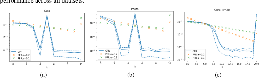 Figure 4 for Joint Adaptive Feature Smoothing and Topology Extraction via Generalized PageRank GNNs