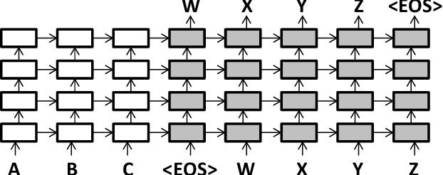 Figure 1 for Multi-Source Neural Translation
