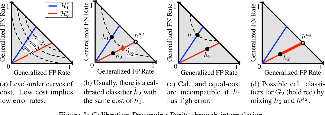 Figure 2 for On Fairness and Calibration
