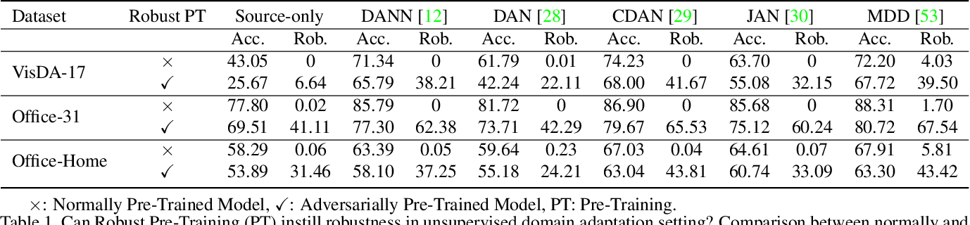 Figure 2 for Adversarial Robustness for Unsupervised Domain Adaptation