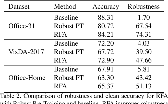 Figure 4 for Adversarial Robustness for Unsupervised Domain Adaptation