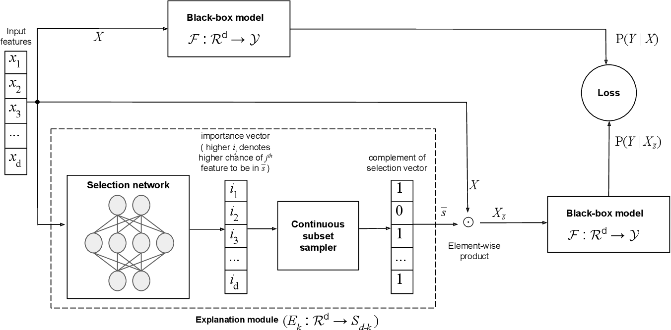 Figure 1 for Instance-wise Causal Feature Selection for Model Interpretation