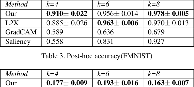 Figure 4 for Instance-wise Causal Feature Selection for Model Interpretation