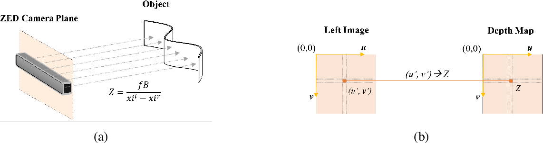 Depth Data Error Modeling of the ZED 3 D Vision Sensor from