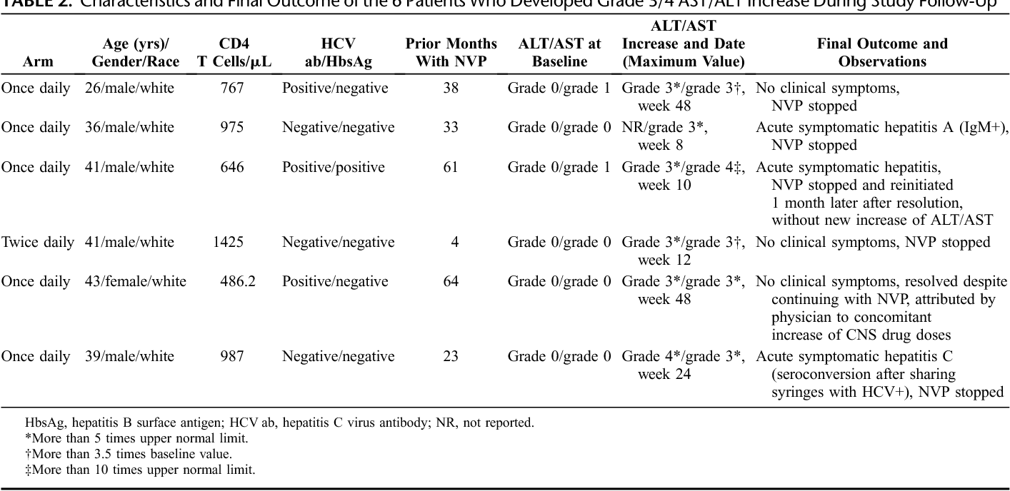 TABLE 2. Characteristics and Final Outcome of the 6 Patients Who Developed Grade 3/4 AST/ALT Increase During Study Follow-Up