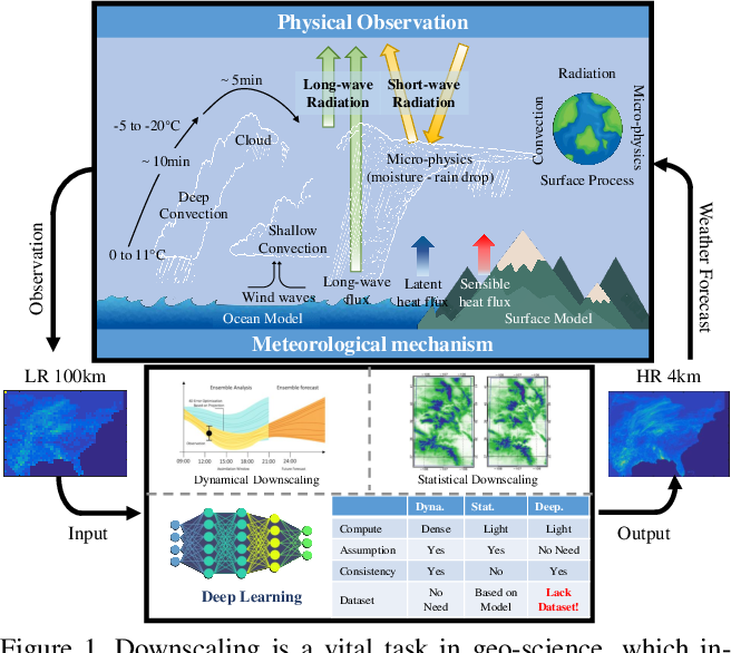 Figure 1 for RainNet: A Large-Scale Dataset for Spatial Precipitation Downscaling
