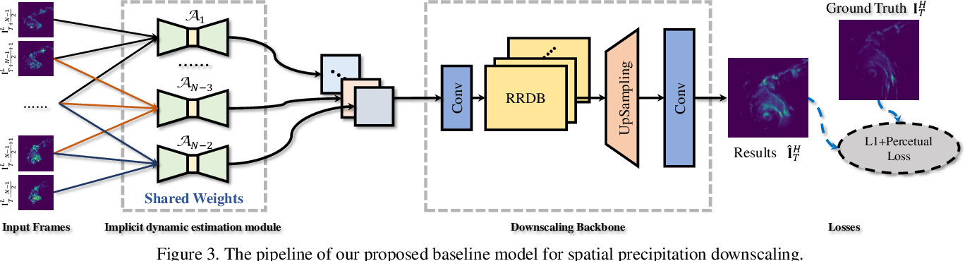 Figure 4 for RainNet: A Large-Scale Dataset for Spatial Precipitation Downscaling