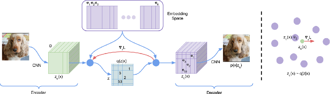 Figure 1 for Neural Discrete Representation Learning