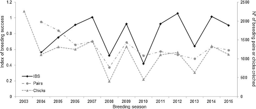 Figure 4 From Diet Of Adlie Penguins Pygoscelis Adeliae At