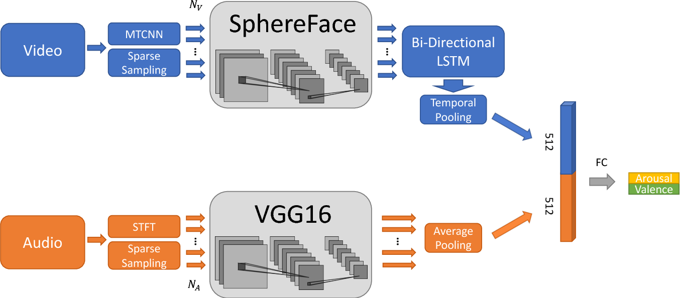 Figure 1 for A Deep Network for Arousal-Valence Emotion Prediction with Acoustic-Visual Cues