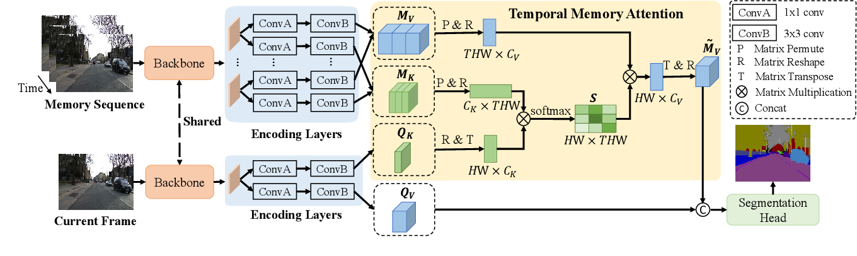 Figure 3 for Temporal Memory Attention for Video Semantic Segmentation