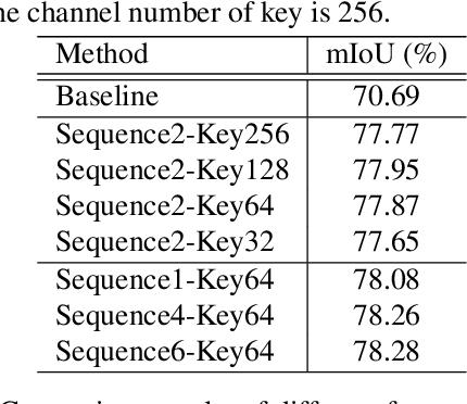 Figure 2 for Temporal Memory Attention for Video Semantic Segmentation