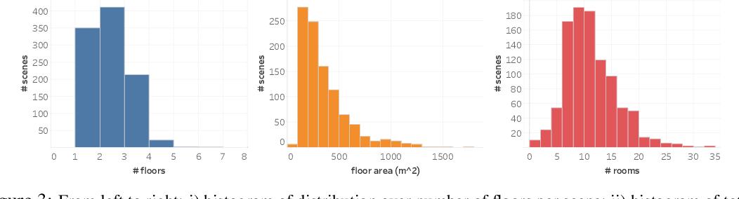 Figure 4 for Habitat-Matterport 3D Dataset (HM3D): 1000 Large-scale 3D Environments for Embodied AI