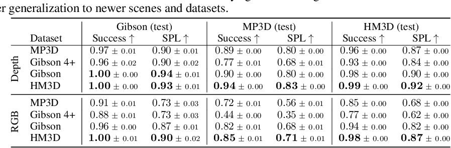 Figure 3 for Habitat-Matterport 3D Dataset (HM3D): 1000 Large-scale 3D Environments for Embodied AI