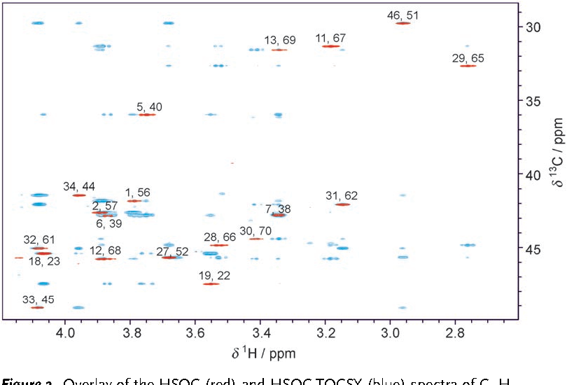 Figure 2. Overlay of the HSQC (red) and HSQC-TOCSY (blue) spectra of C70H38.