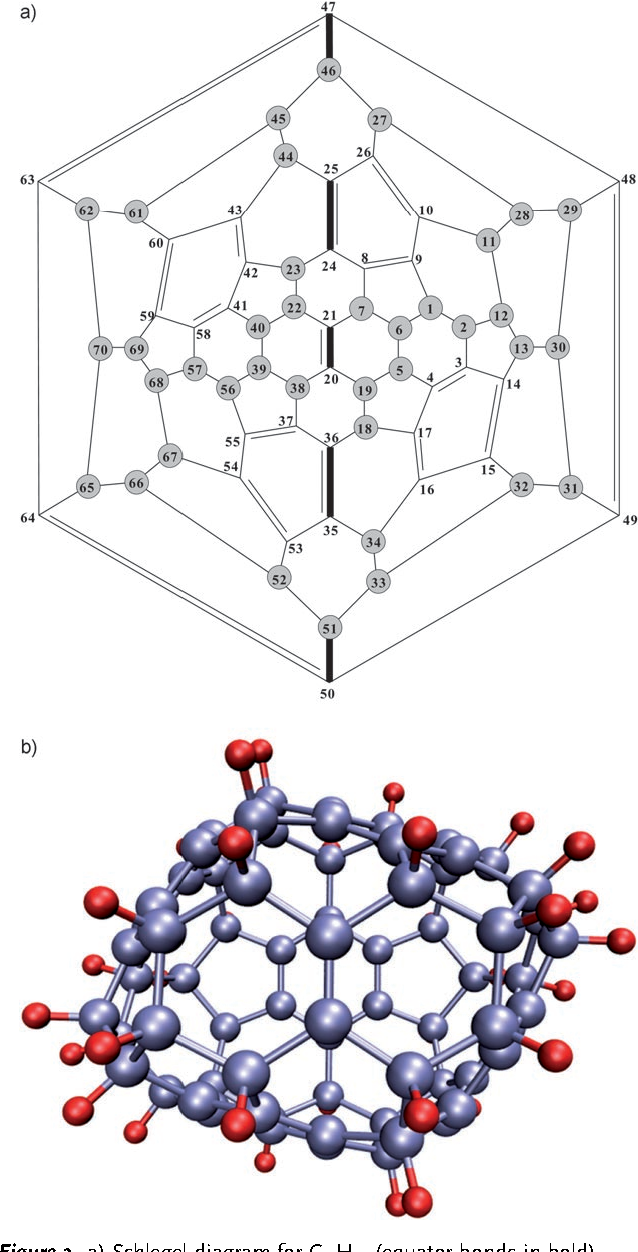 Figure 3. a) Schlegel diagram for C70H38 (equator bonds in bold), b) molecular structure of C70H38.