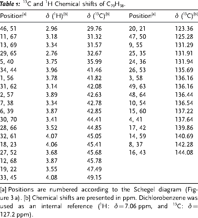 Table 1: 13C and 1H Chemical shifts of C70H38.