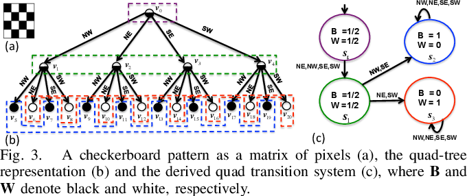 Figure 2 for A Formal Methods Approach to Pattern Synthesis in Reaction Diffusion Systems