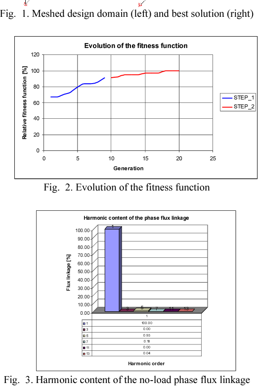 Fig. 2. Evolution of the fitness function
