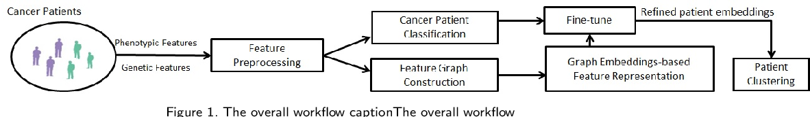 Figure 2 for Leveraging a Joint of Phenotypic and Genetic Features on Cancer Patient Subgrouping
