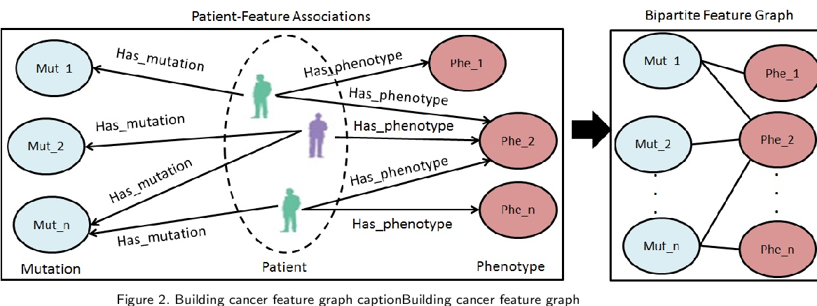 Figure 4 for Leveraging a Joint of Phenotypic and Genetic Features on Cancer Patient Subgrouping
