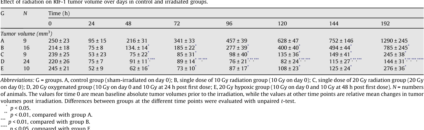 Table 1 Effect of radiation on RIF-1 tumor volume over days in control and