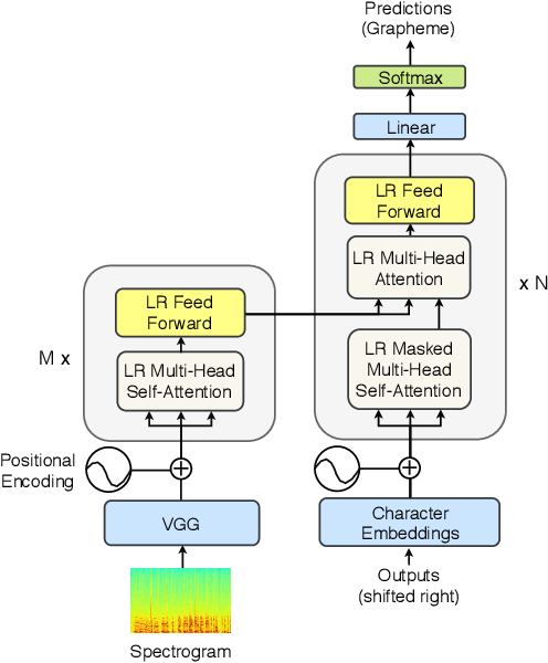 Figure 1 for Lightweight and Efficient End-to-End Speech Recognition Using Low-Rank Transformer