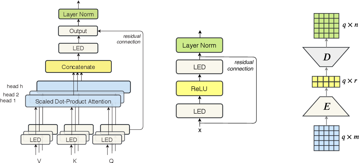 Figure 3 for Lightweight and Efficient End-to-End Speech Recognition Using Low-Rank Transformer