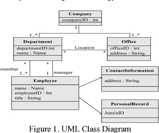 Developing an xml schema generator based on uml class semantic scholar figure 1 ccuart Images