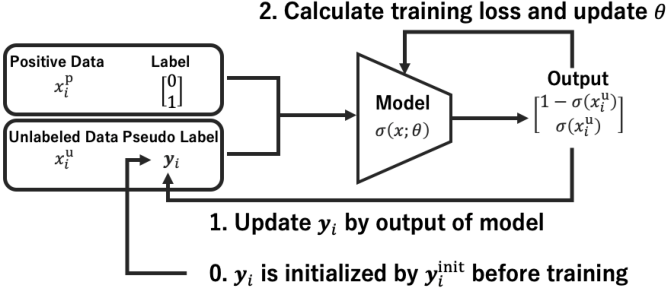Figure 1 for A Novel Perspective for Positive-Unlabeled Learning via Noisy Labels