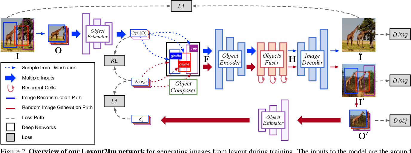 Figure 2 for Image Generation from Layout