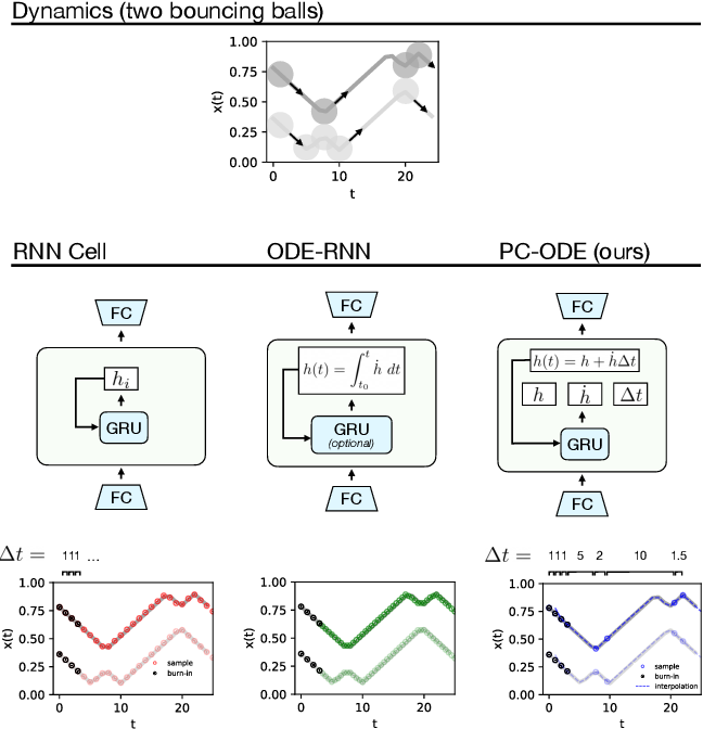 Figure 1 for Piecewise-constant Neural ODEs