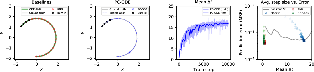 Figure 3 for Piecewise-constant Neural ODEs