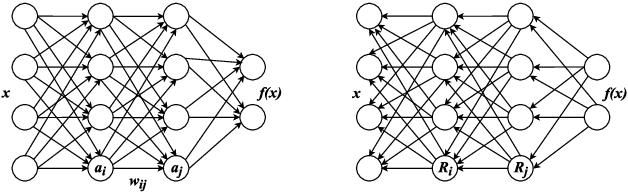 Figure 2 for How do Convolutional Neural Networks Learn Design?