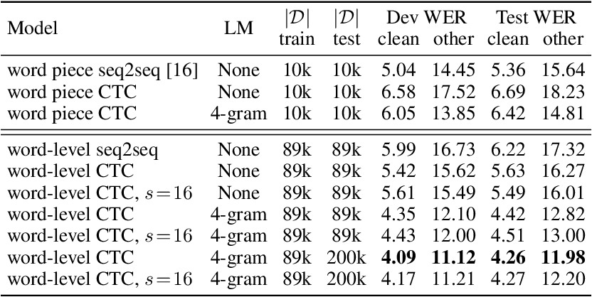 Figure 1 for Word-level Speech Recognition with a Dynamic Lexicon