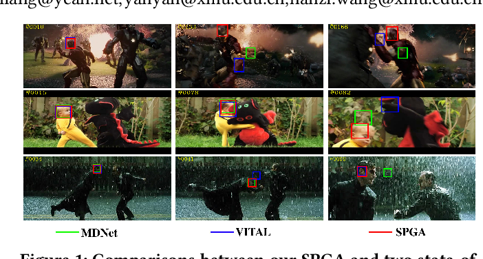 Figure 1 for Robust Visual Tracking via Statistical Positive Sample Generation and Gradient Aware Learning