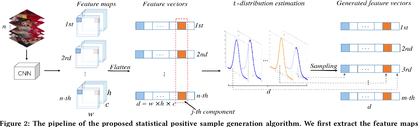 Figure 3 for Robust Visual Tracking via Statistical Positive Sample Generation and Gradient Aware Learning