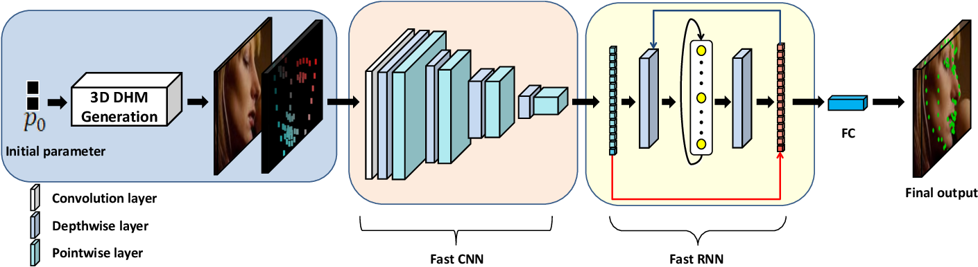 Figure 1 for Real-time Memory Efficient Large-pose Face Alignment via Deep Evolutionary Network