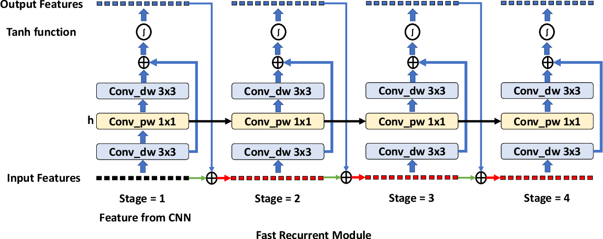 Figure 4 for Real-time Memory Efficient Large-pose Face Alignment via Deep Evolutionary Network