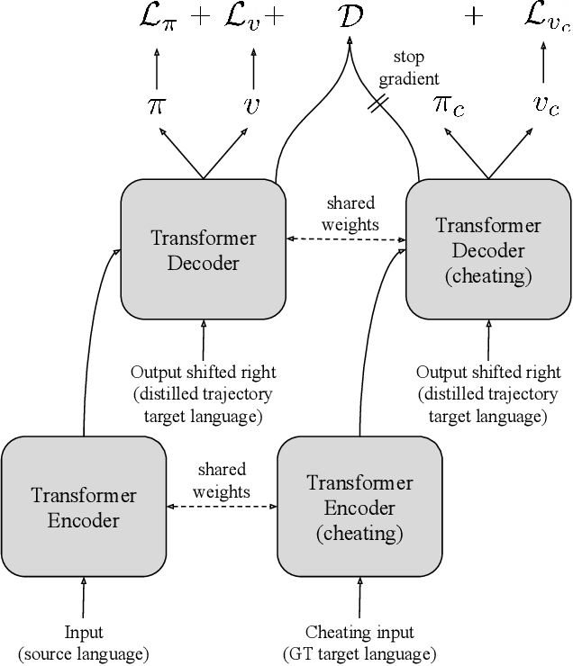 Figure 2 for Machine Translation Decoding beyond Beam Search